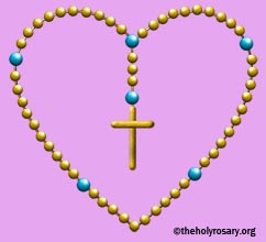 the holy rosary organization has this simple rosary diagram  just hover  your cursor on each bead and it tells you the prayer for that bead
